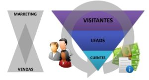 marketing-digital-integração-lead